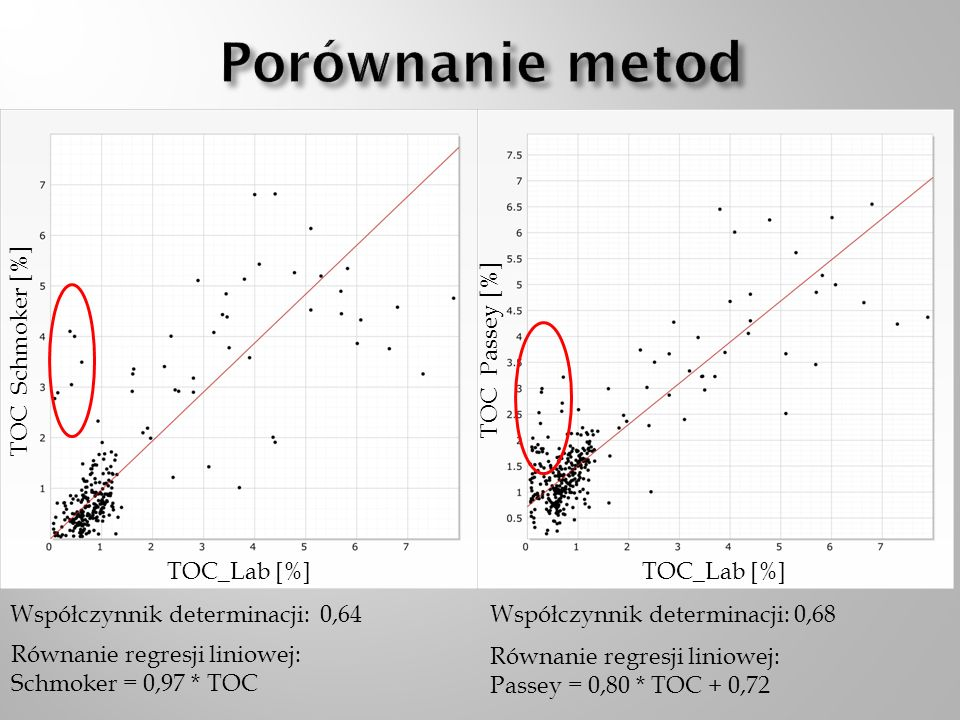 Porównanie metod TOC Schmoker [%] TOC Passey [%] TOC_Lab [%]